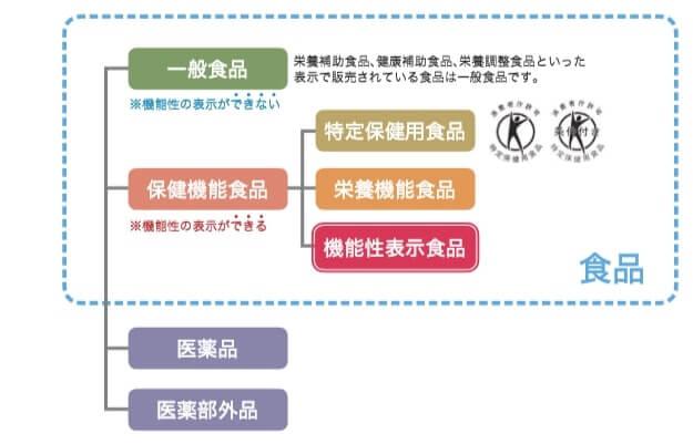 保健機能食品に関する図